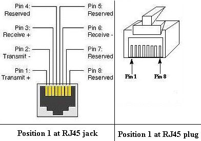 Rj45 Wiring Diagram on Ethernet Cables  By Karl Shoemaker  Ak2o